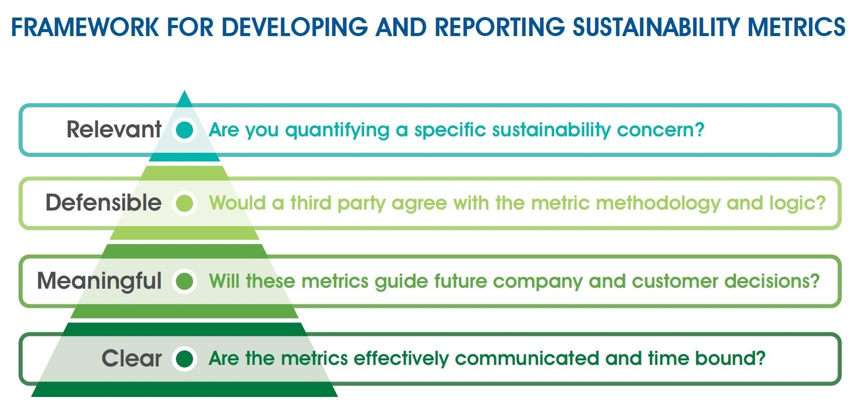 Framework for Developing and Reporting Sustainability Metrics infographic
